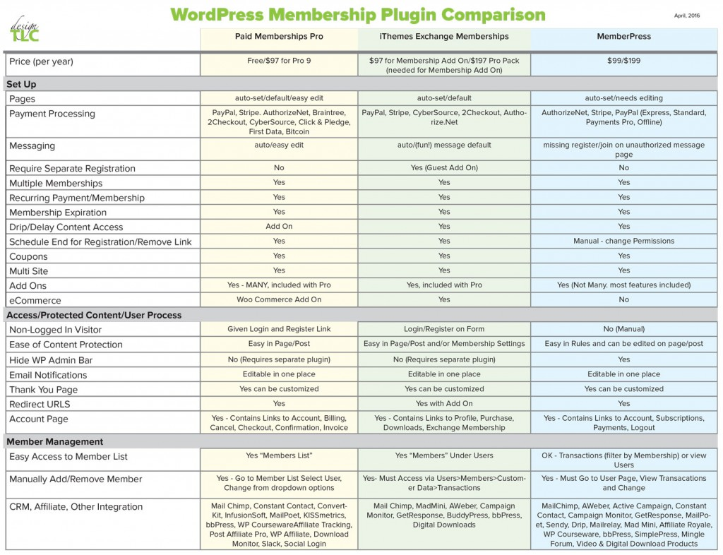 This is a chart comparing membership plugins