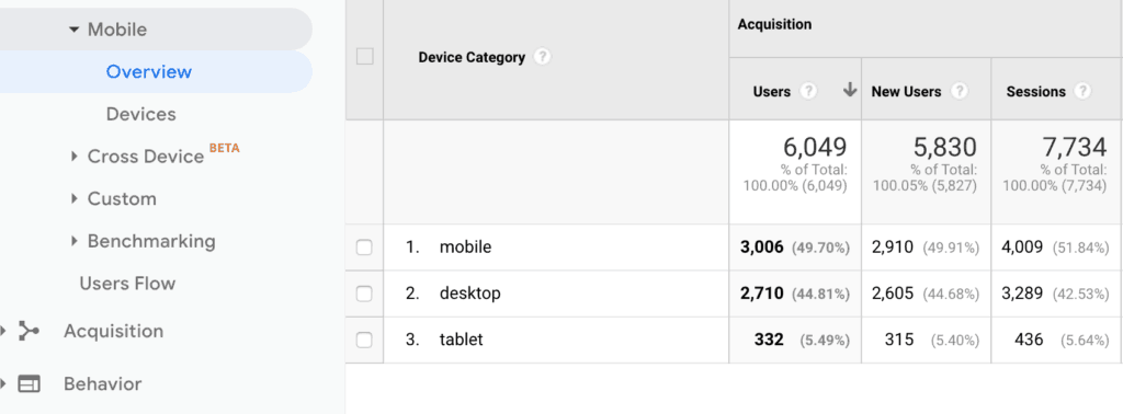 Google Analytics Nonprofit Website Mobile Device Overview
