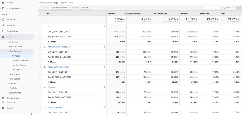 Google Analytics School Site Content Report All Pages